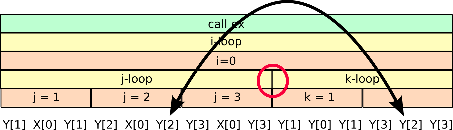 example_mot3b_function_loop_hierachy.png