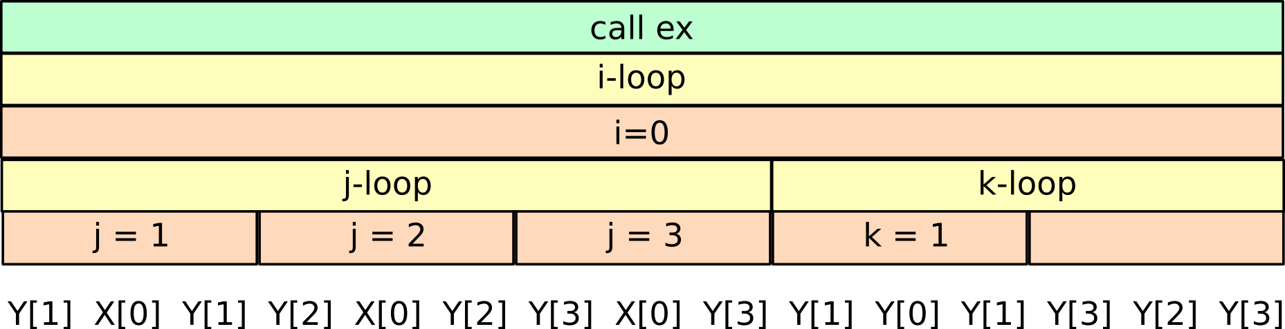 example_mot3b_function_loop_hierachy_only.png